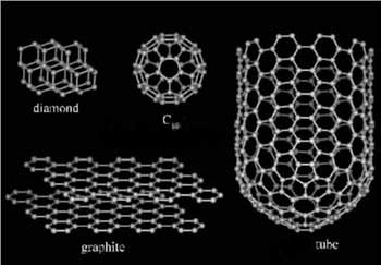 نانولولههای کربنی