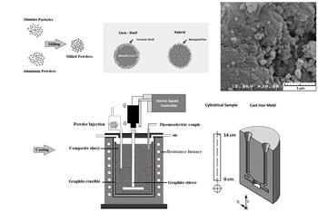 بهبود خواص سایشی و ترشوندگی نانوذرات آلومینا