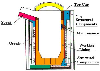 اصول کار و ساختمان کوره های ذوب فلزات