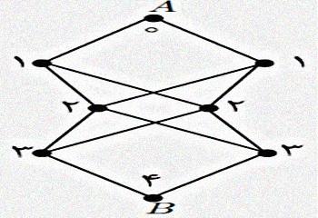 معمای المپیادی: یک، دو، سه، چهار!