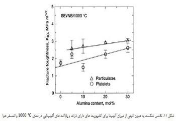 تولید کامپوزیت ریختگی پایه آلومینیمی تقویت شده با ذرات آلومینا